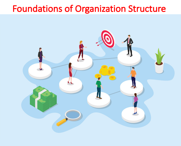 Foundations of Organization Structure Lecture